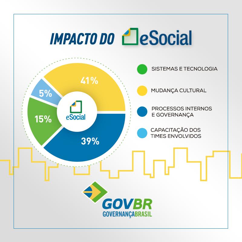 Clientes GOVBR já estão submetendo arquivos do eSocial!